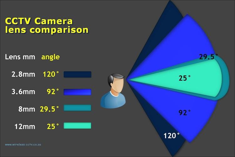CCTV Camera Lens Angles