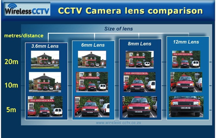 CCTV Camera Lens Images